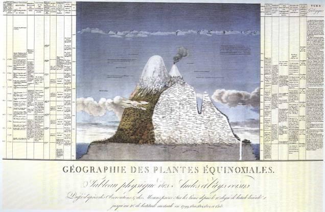 """""""Géographie des Plantes Equinoxiales""""Alexander von Humboldt and Aime Bonpland"""